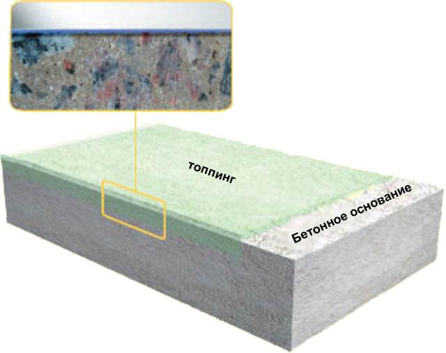 Упрочнение бетонного пола - виды сухих смесей и пропиток, процесс упрочнения