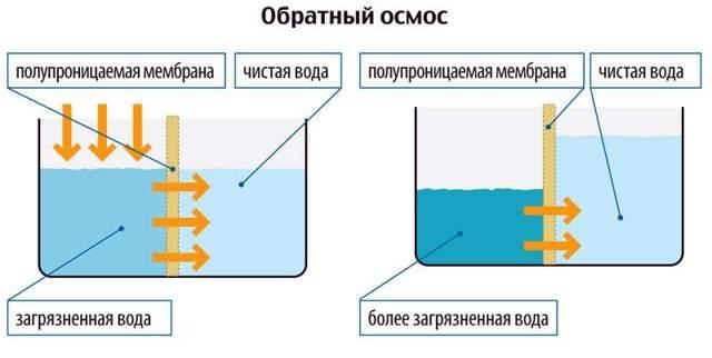 Система обратного осмоса: что это такое, характеристики, монтаж