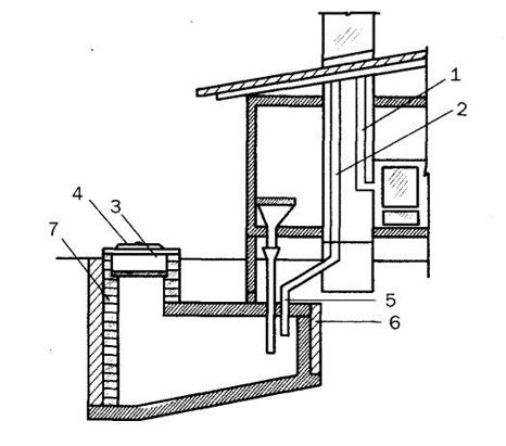 Дачный туалет своими руками - порядок постройки