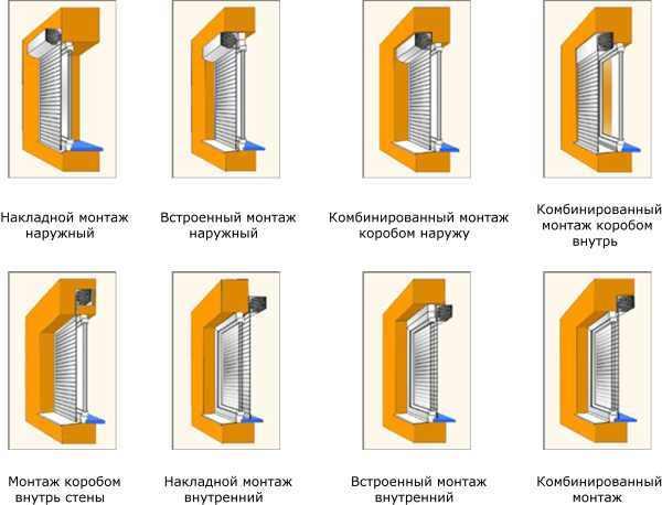 Виды Рольставней и роллет для дома и квартиры: как выбрать правильно на окна и двери