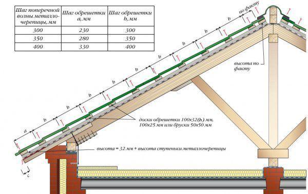 Как правильно покрыть крышу металлочерепицей - практическое руководство