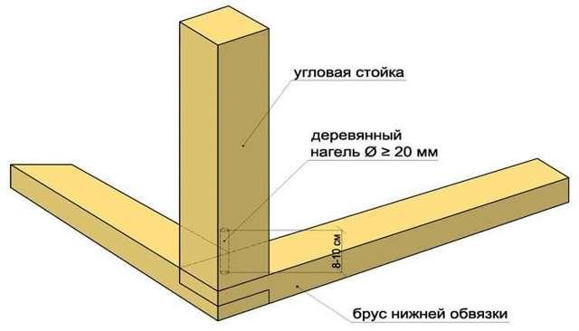 Веранда своими руками - пошаговая инструкция, 2 варианта строительства
