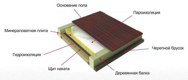Утепление пола в деревянном доме своими руками - инструкция