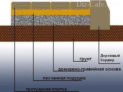 Укладка тротуарной плитки своими руками - облагораживаем участок