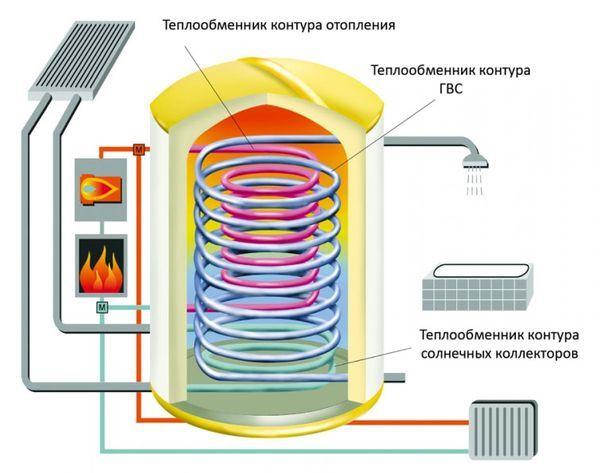 Теплоаккумулятор для котлов отопления - назначение, расчет и монтаж