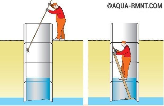 Дезинфекция воды в колодце - для чего, когда и как проводится
