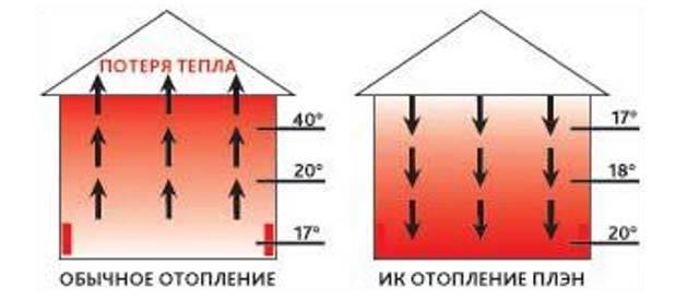 Отопление ПЛЭН - принцип действия, достоинства, основы монтажа