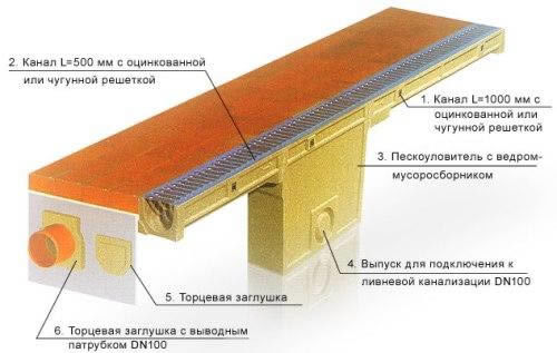Отвод воды от фундамента дома - различные системы с пошаговыми демонстрациями их создания