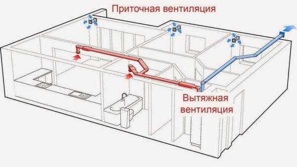 Вентиляция в квартире своими руками - инструкция