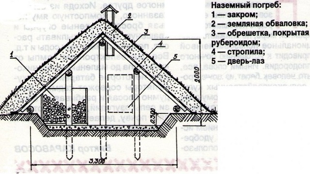 Как построить погреб на улице - все этапы работ