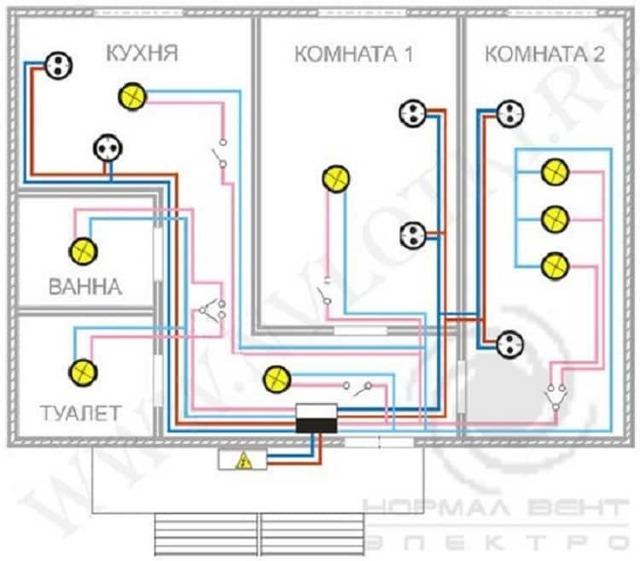 Проводка в квартире своими руками - планирование и расчет электросети