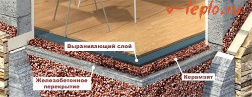Утепление пола керамзитом - пошаговая инструкция
