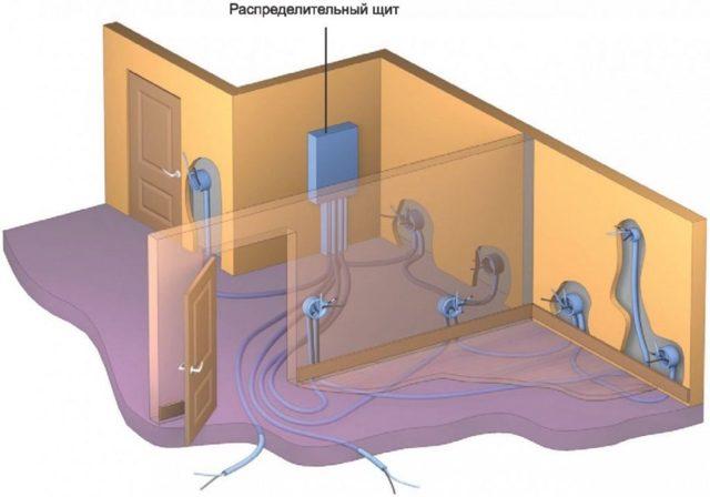 Электропроводка в доме своими руками. Пошаговое руководство
