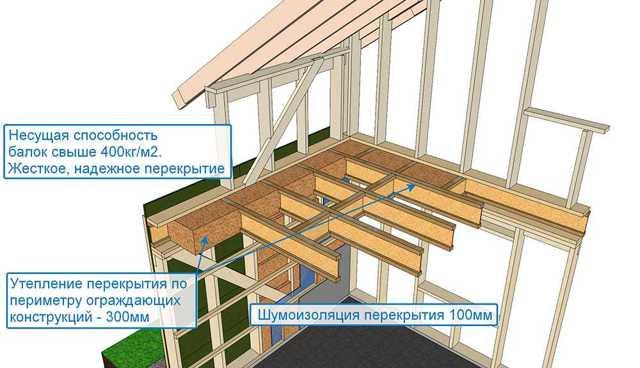 Дома по финской технологии - основные технологии строительства и проекты