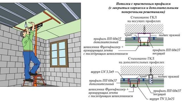 Выравнивание стен гипсокартоном -доступно даже новичкам