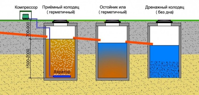 Как выбрать септик для автономной канализации загородного дома