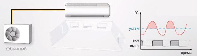 Сплит-системы ???? для квартиры - ТОП-5 самых лучших сплит-систем в разных ценовых сигментах