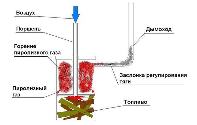 Пиролизный котел своими руками - изготовление и эксплуатация