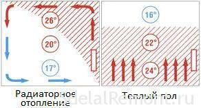 Заливка теплого пола - выбор смеси, приготовление раствора, технология заливки водяного и электрического теплого пола