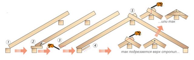 Крепление стропил к мауэрлату - как выполнить правильно?