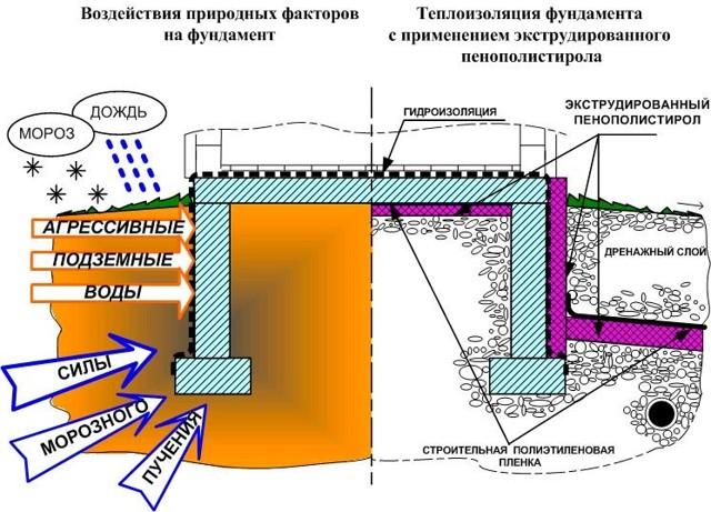 Утепление фундамента пеноплексом - как правильно выполнить своими силами