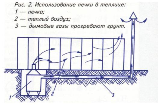 Отопление теплицы своими руками - пошаговая инструкция