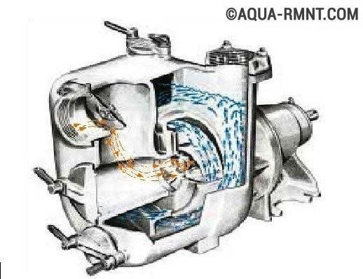 Самовсасывающий насос для воды: строение и принцип действия