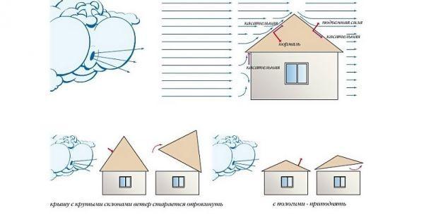 Как рассчитать угол наклона крыши - учимся самостоятельному проектированию