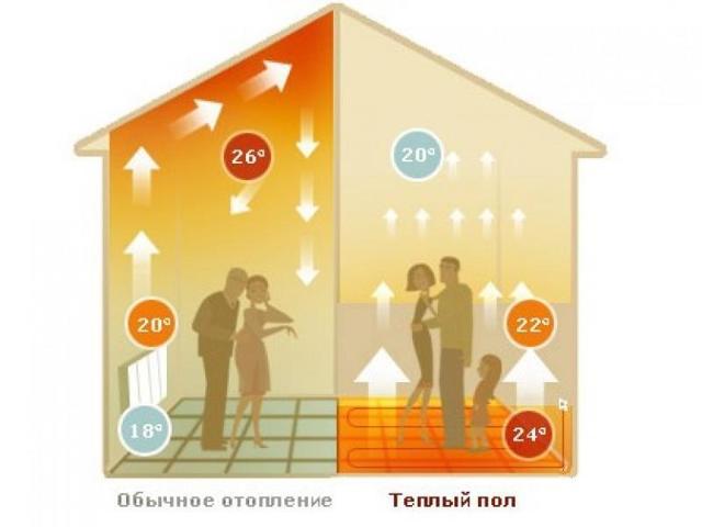 ТОП-9 производителей теплых полов: рейтинг лучших + рекомендации по выбору