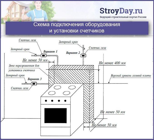 Подключение газовой плиты своими руками: требования и нормативы