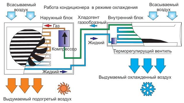 Установка кондиционера своими руками - пошаговая инструкция