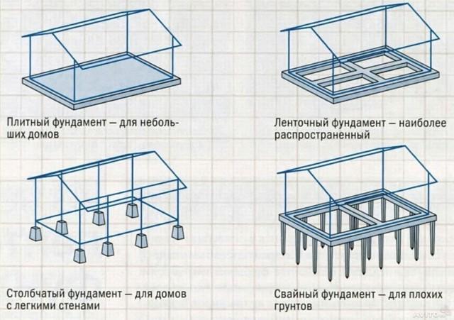 Фундамент своими руками для бани - правила заливки, инструкции