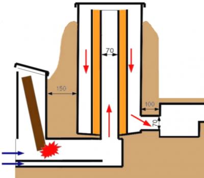 Ракетная печь своими руками чертежи и процесс изготовления - от простого к сложному