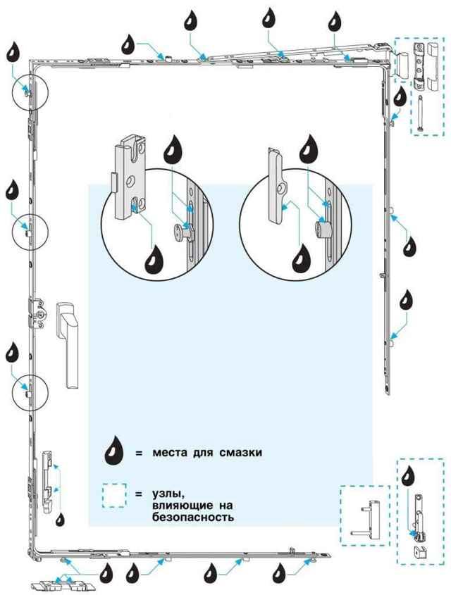 Смазка пластиковых окон своими руками - инструкция