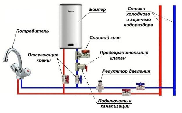 Обратный клапан для водонагревателя - обязательное условие установки
