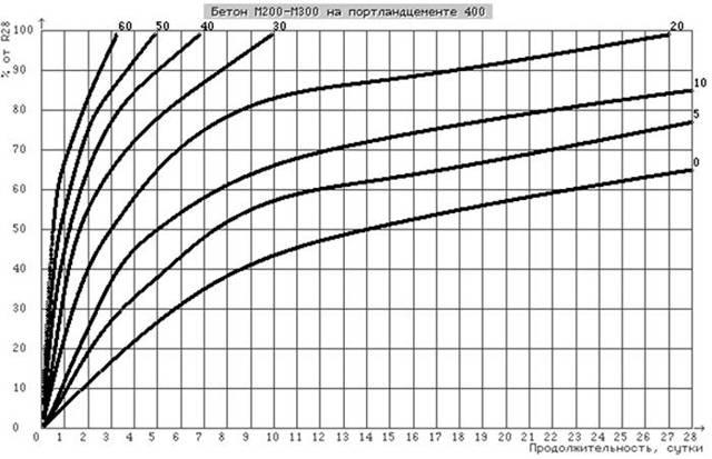 При какой температуре можно заливать фундамент - разбираемся в тонкостях