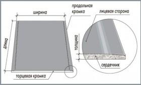Негорючие панели для внутренней отделки - виды и особенности монтажа
