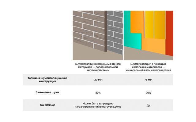 Шумоизоляция стен в квартире современные материалы - характеристики и технология монтажа