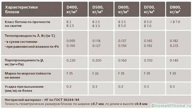 Газоблоки – размеры и цены за штуку, характеристики и укладка