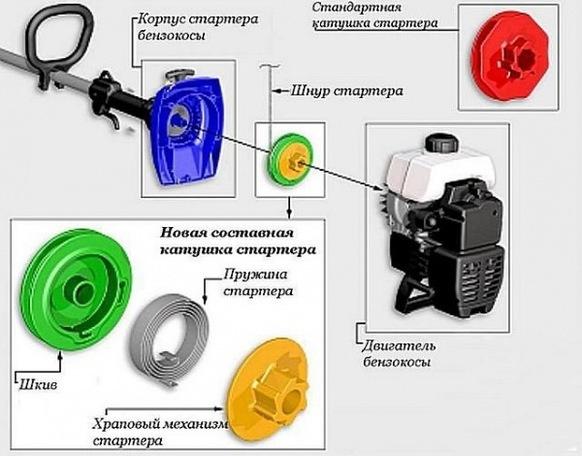 Бензокосилки триммеры как выбрать - разбираемся в особенностях иснтрумента