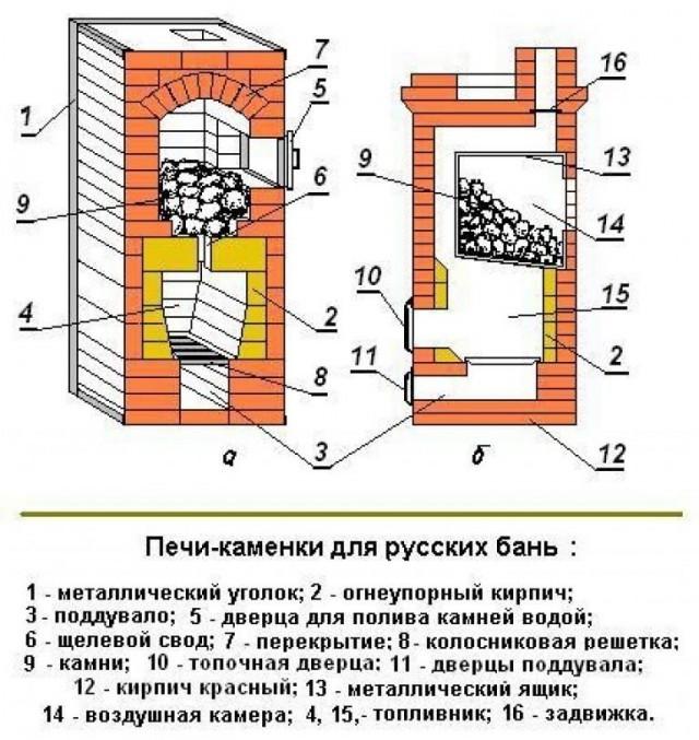Каменка для бани своими руками - инструкция