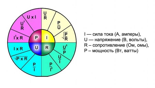 Как перевести амперы в киловатты - разъяснения, формулы и калькуляторы