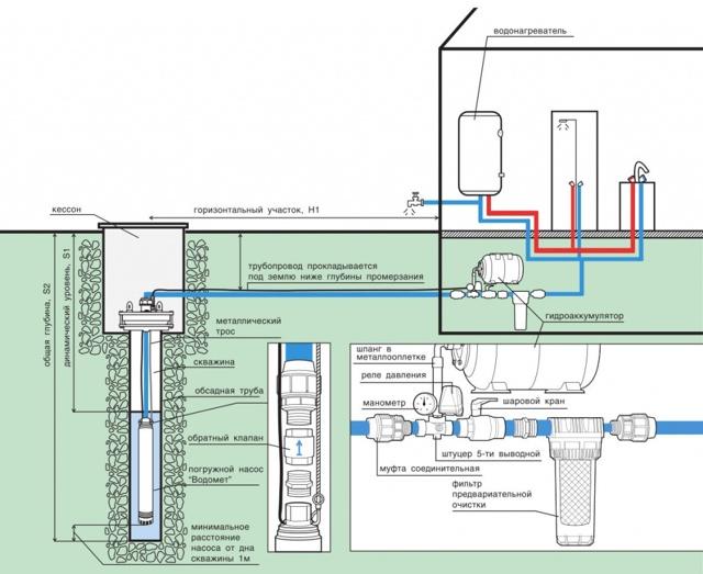 Как выбрать насос для скважины - основные критерии