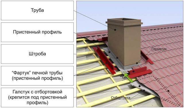 Проход дымохода через кровлю из металлочерепицы - варианты обустройства + инструкция
