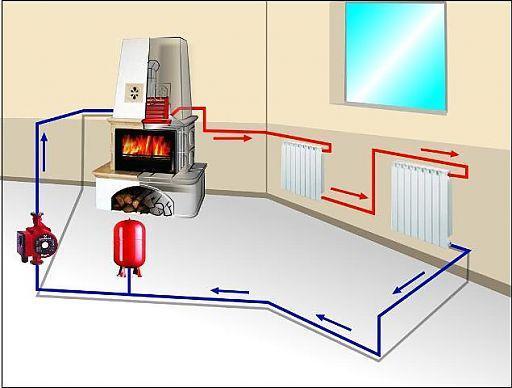 Как сделать автономное отопление своими руками просто дёшево и без труб