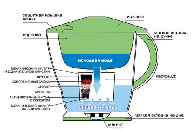 Фильтры грубой и тонкой очистки воды - разновидности и принципы действия