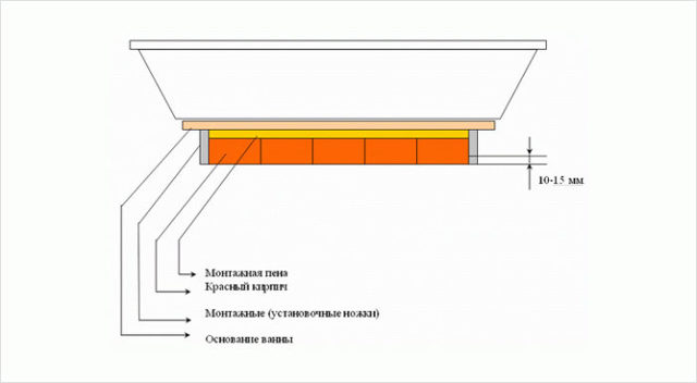 Установка акриловой ванны своими руками - пошаговая инструкция, 3 варианта