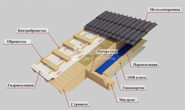 Мансардная крыша своими руками - расчеты и монтаж