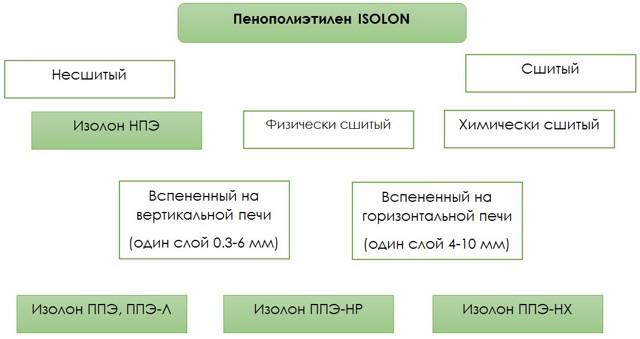 Изолон – строение, разновидности материала, их характеристики и предназначение
