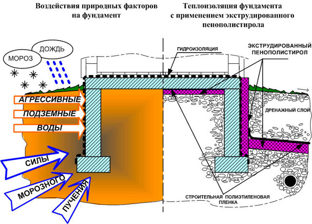 Утепление цоколя фундамента снаружи - подробно, по шагам, с приложением необходимых иллюстраций